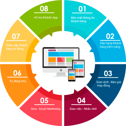 Hệ thống phần mềm quản lý Marketing